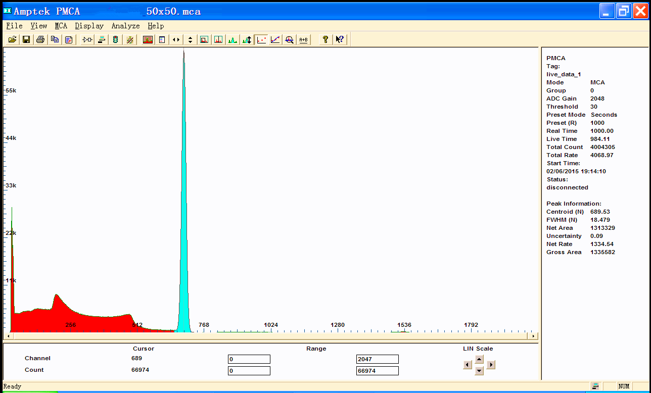 Latest Lanthanum Bromide(LaBr3:Ce) crystal experiment results